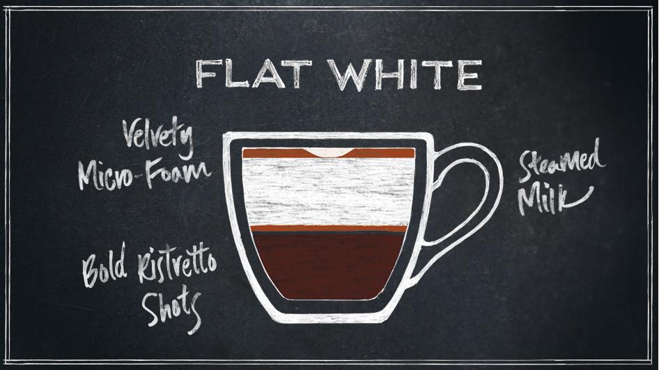 القهوة المسطحة الأبيض ما هو عليه وصفات وتكوين المشروب